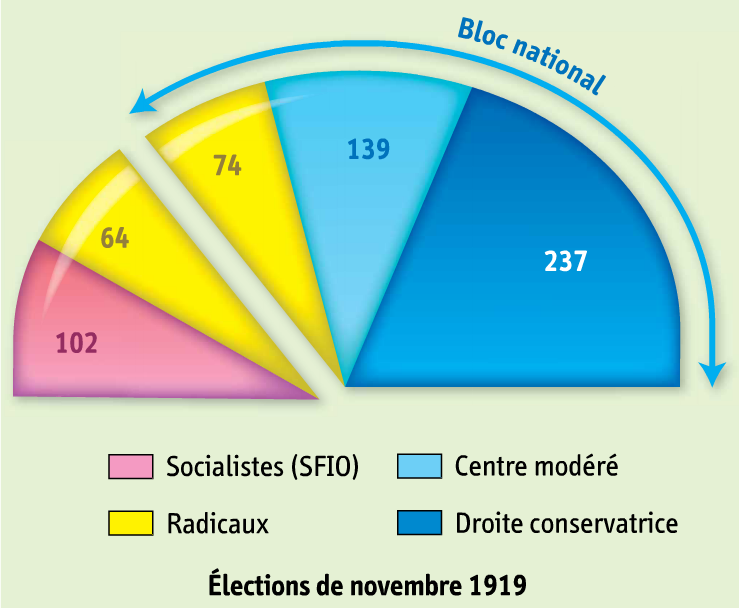 France. Elections 1919 (1).png