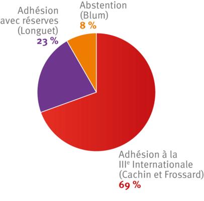 France. Congrès de Tours (2).png