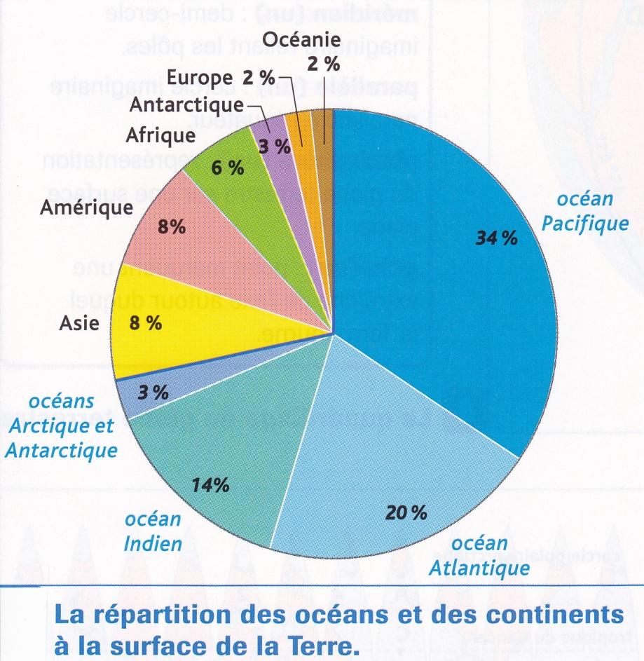Continents et océans. Répartition (diagramme).jpg