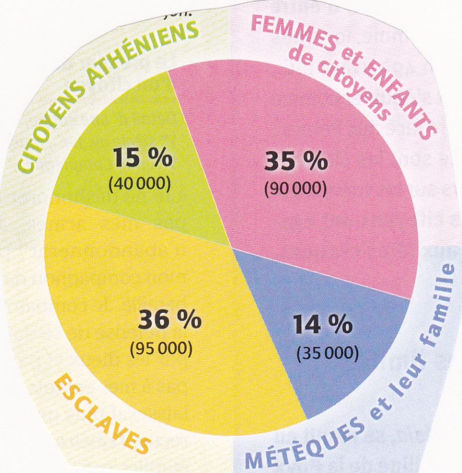 Athènes. Population. Graphique.jpg