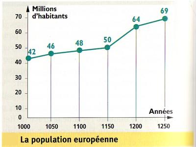 Population européenne 1000-1250 (graphique).jpg