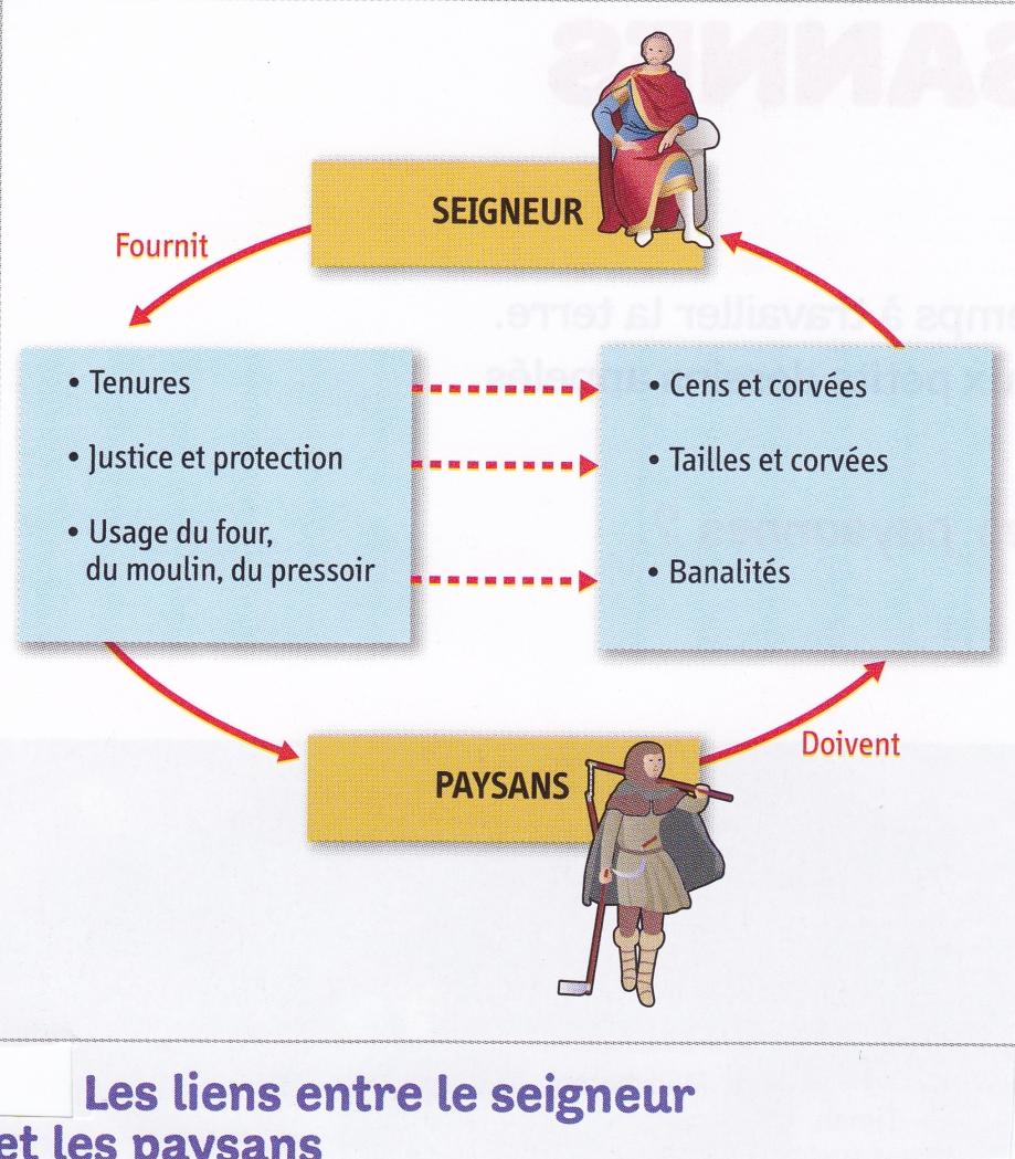 Seigneurs - paysans (liens). Schéma.jpg