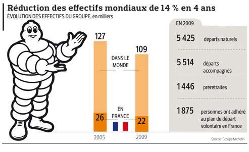 France. Michelin effectifs.jpg
