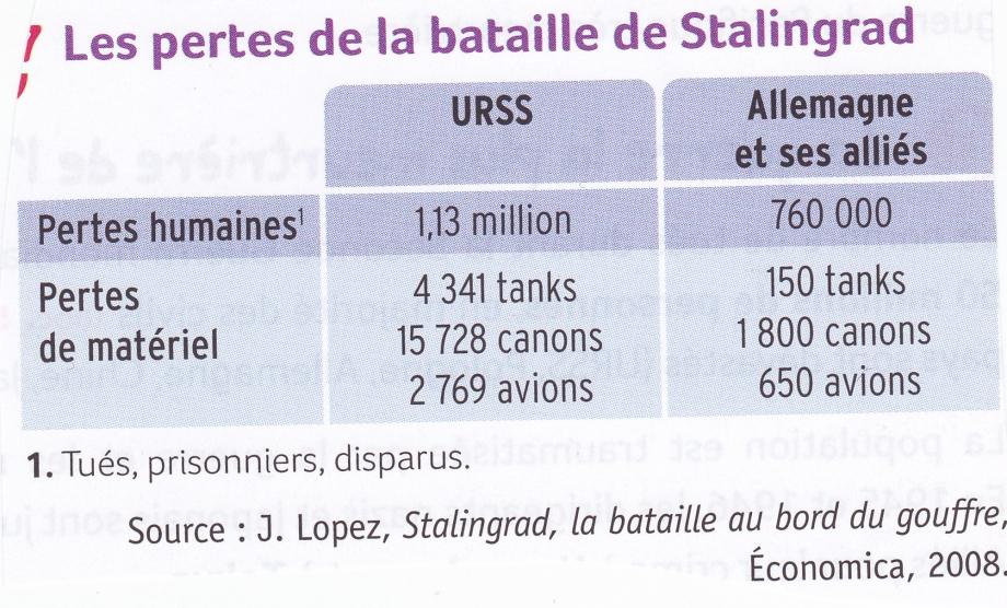 Stalingrad 11. Pertes.jpg