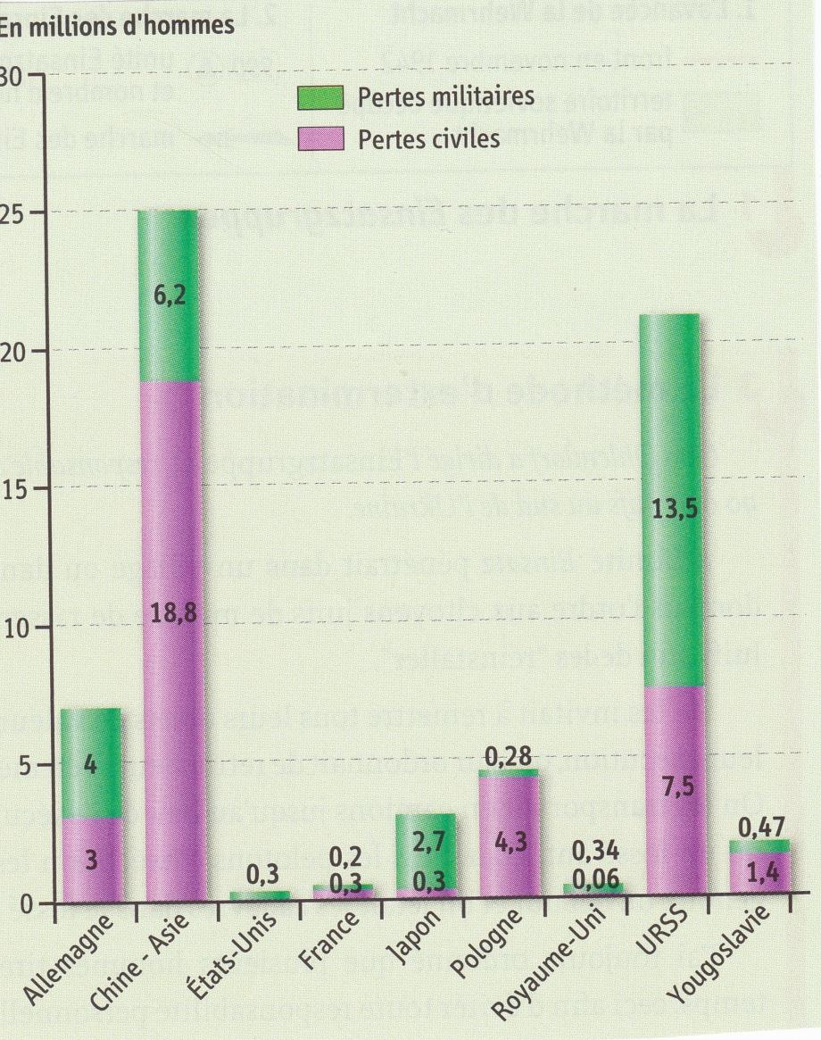 1939-1945. Bilan (graphique).jpg