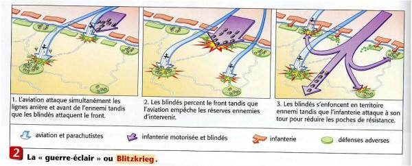 Blitzkrieg (schéma).jpg