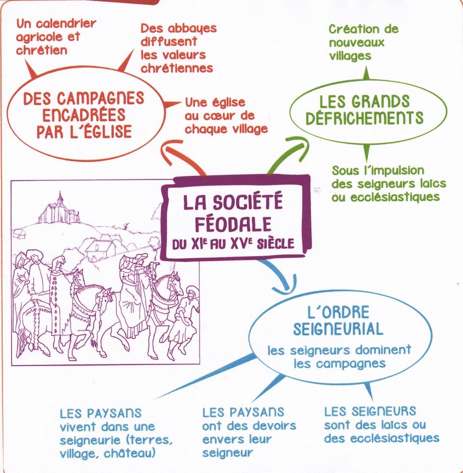 CM. Société féodale.jpg