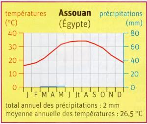 Climat. Diagramme désertique.jpg