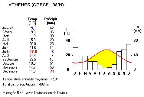 Climat. Diagramme méditerranéen.jpg