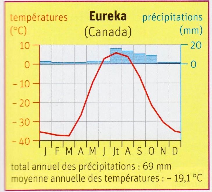 Climat. Diagramme polaire.jpg