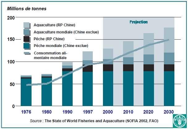 Aquaculture 1976-2030.jpg