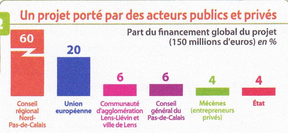 Lens. Financement du projet Louvre.jpg