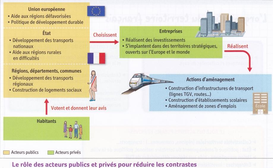 France. Aménagement territoire. Acteurs.jpg