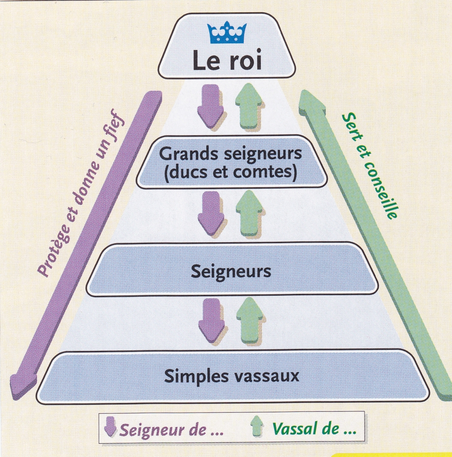 Féodalité. La pyramide de la vassalité.jpg
