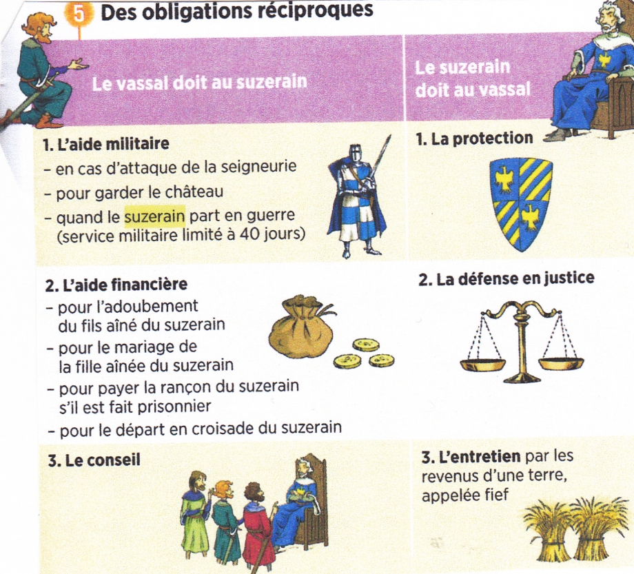Suzerain et vassal. Droits et devoirs.jpg