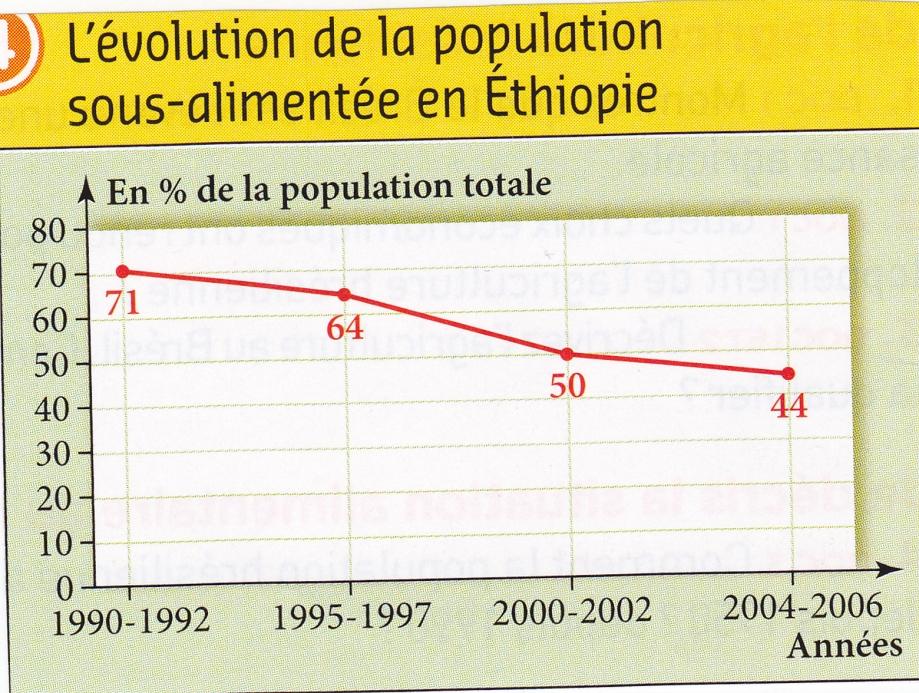 Ethiopie. Sous-alimentation (graphique).jpg