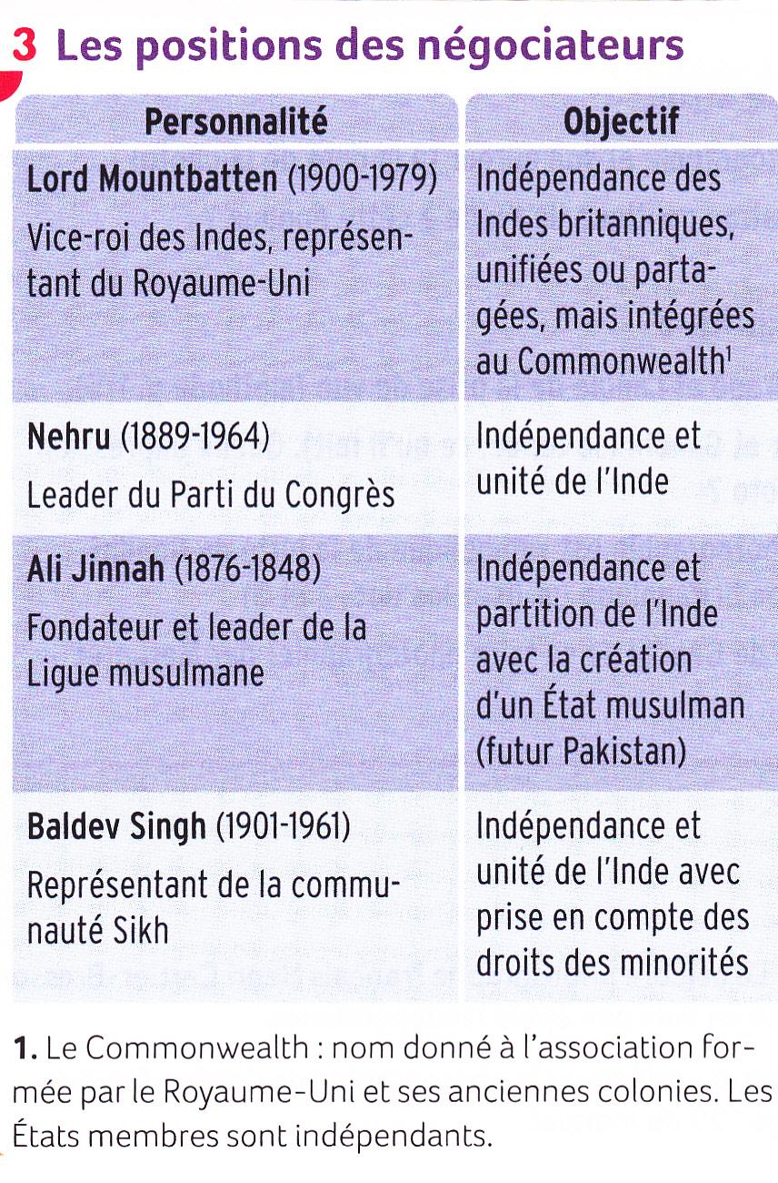 Inde. Indépendance. positions négociateurs.jpg