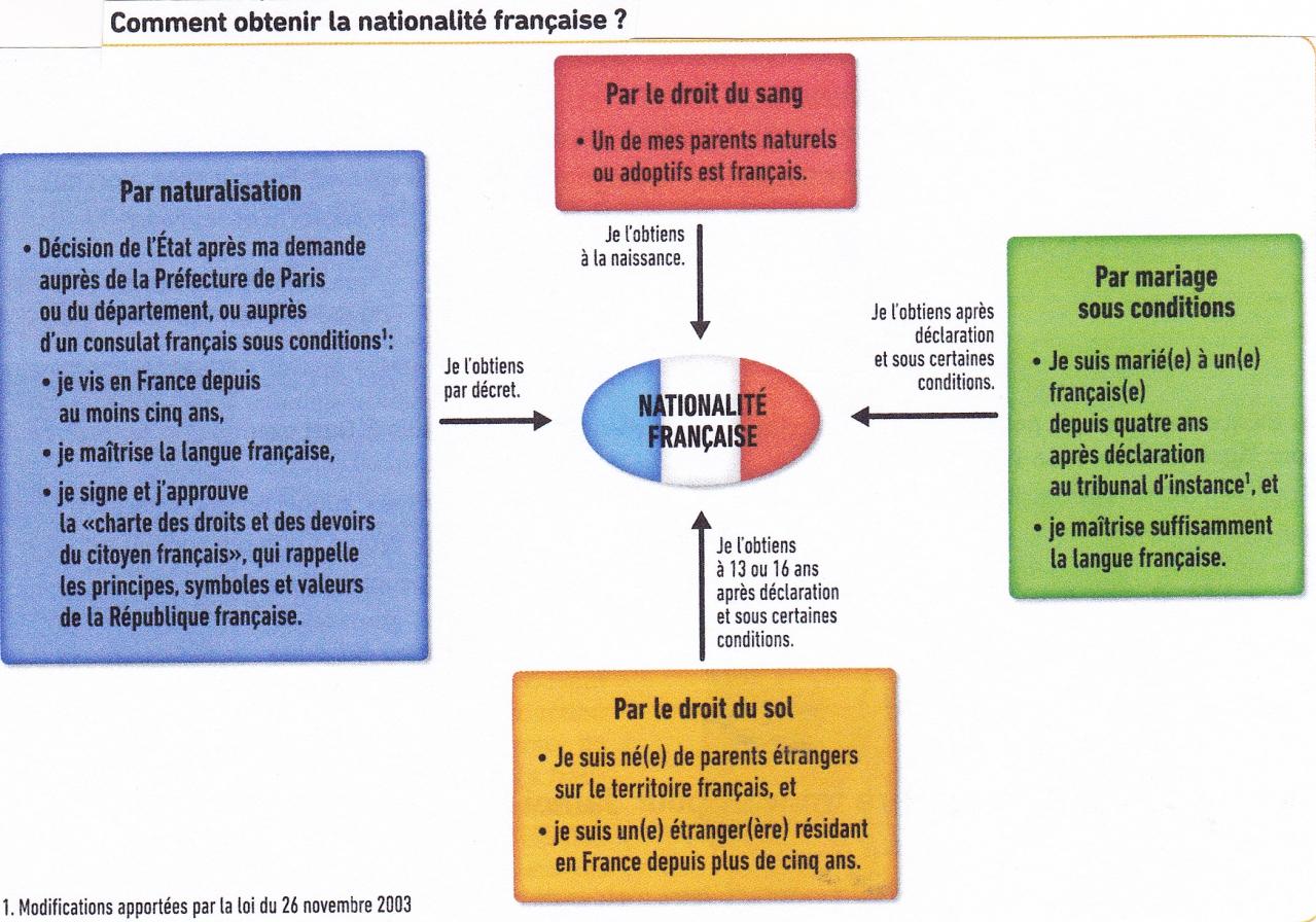 Comment devient on citoyen dissertation