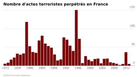 Nombre d'attebnta terroriste.jpg