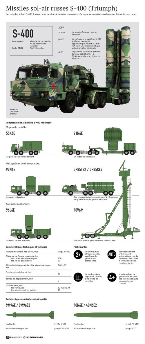 S 400 russe