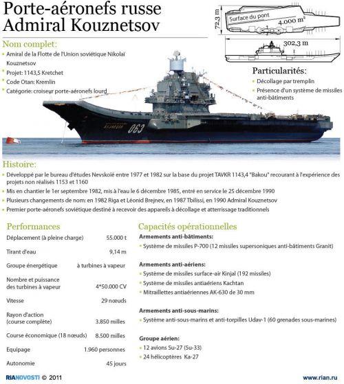 Porte-avions Koutzevnov