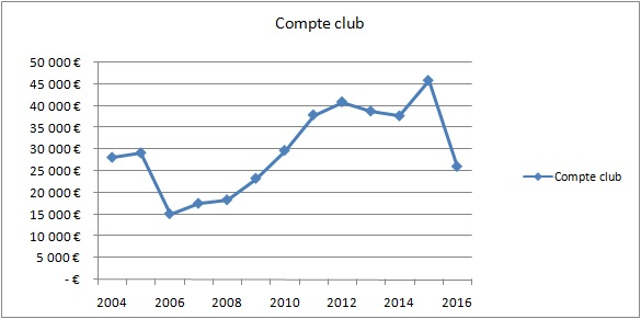 compte club evolution.jpg
