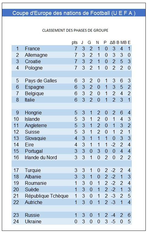Euro 2016 Classement 25 06 2016.jpg
