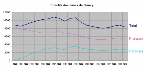 Effectifs mines Blanzy.jpg