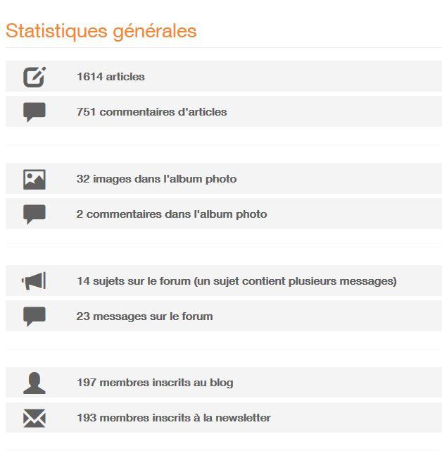 Capture Statistiques générales du BLOG LE-FLEURYSSOIS au 30.04.2018..JPG