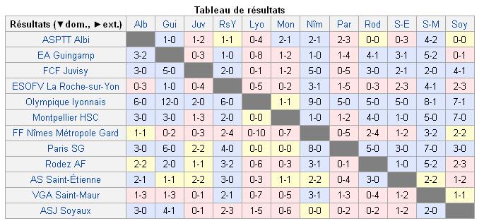 Championnat D1 2015-16 - résultat.png