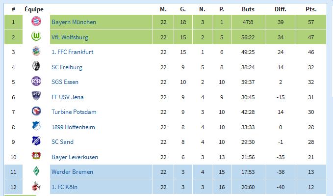 ET - Allemagne Bundesliga.png