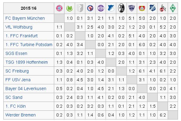 ET - Allemagne Bundesliga résultats.png