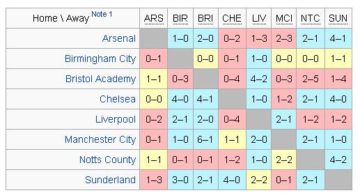 ET - Angleterre Super League résultats.png