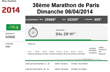 Résultats JPBOLF Marathon Paris 2014_light.jpg