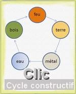 https://static.blog4ever.com/2010/05/415252/5---l--ments_cycke-constructifmin.jpg