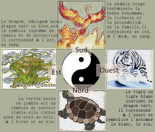 Memo Des Quatre Creatures Celestes Mon Feng Shui Accueil