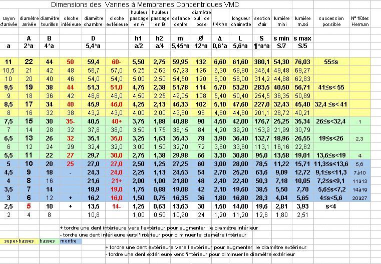 Les vmc vannes membrane concentrique calculs et dimensions l 39 orgue de barbarie de bernard - Tableau vitesse de coupe fraisage ...