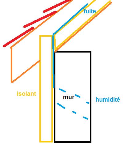Forum : fuite de toiture résolue mais...