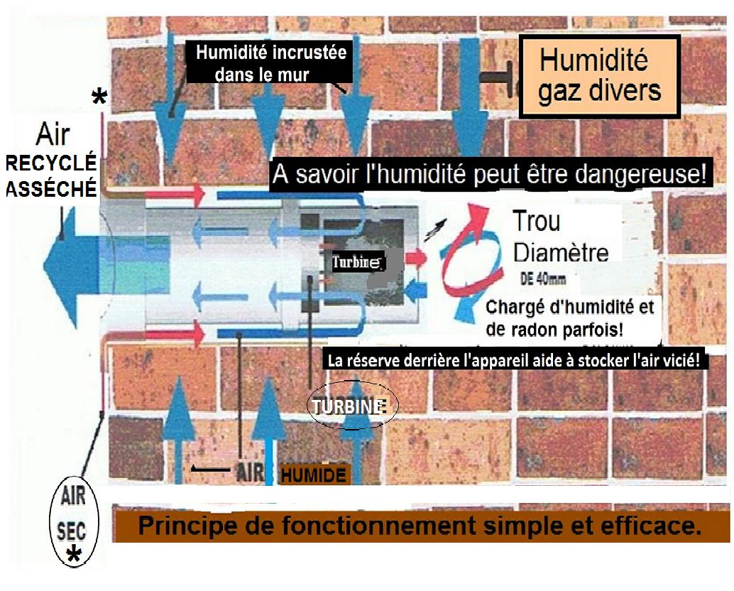 Humidite Mur Pierre Interieur assécheur elec 5v = solution humidité pour toujours!