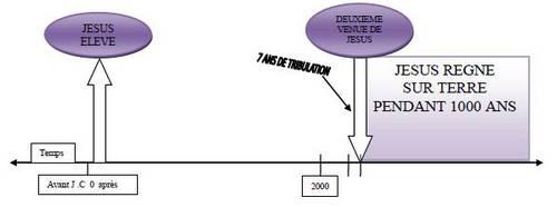 LE POINT DE VUE FUTURISTE DISPENSATIONNEL PREMILLENAIRE.jpg