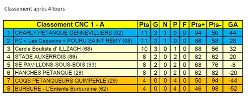 CNC1 Classement Groupe Nord.jpg