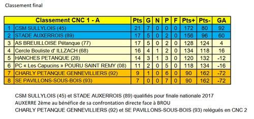 Classement Final CNC1A.jpg