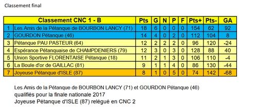 Classement Final CNC1B.jpg