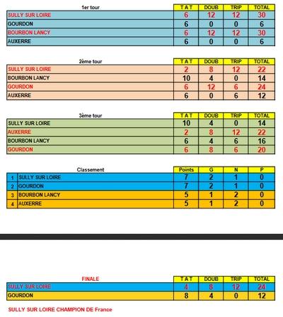 Resultats Finale CNC1.jpg