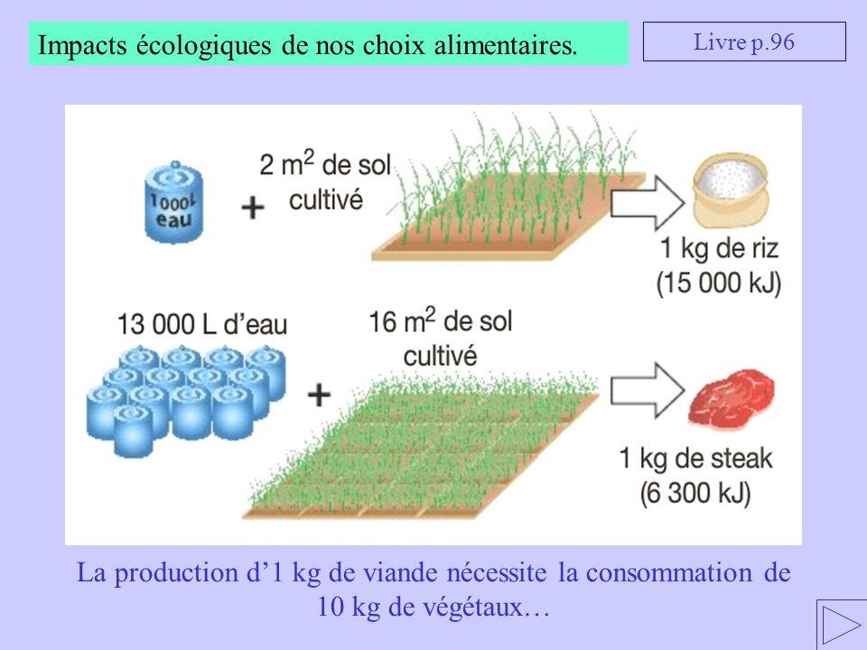 Impacts écologiques de nos choix alimentaires..jpg