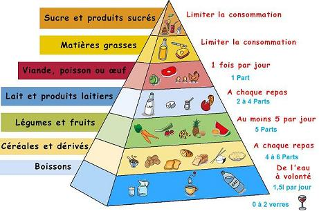 pyramide_alimentaire1.jpg