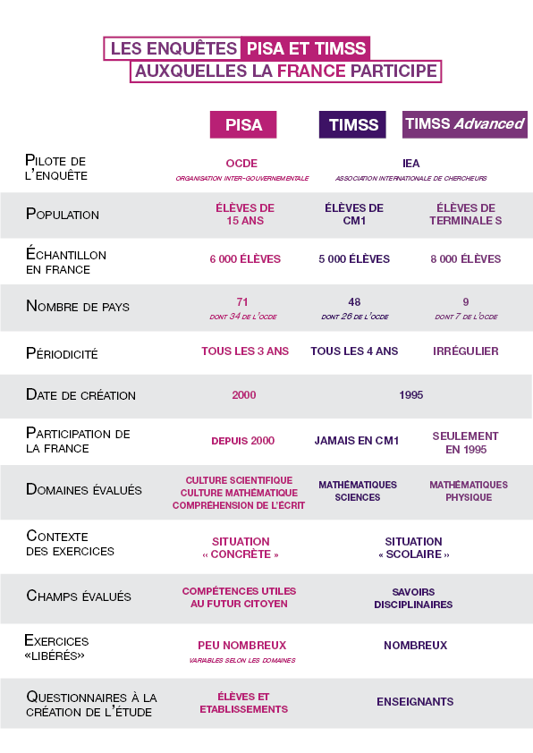 Comparaison_PISA_TIMSS.png