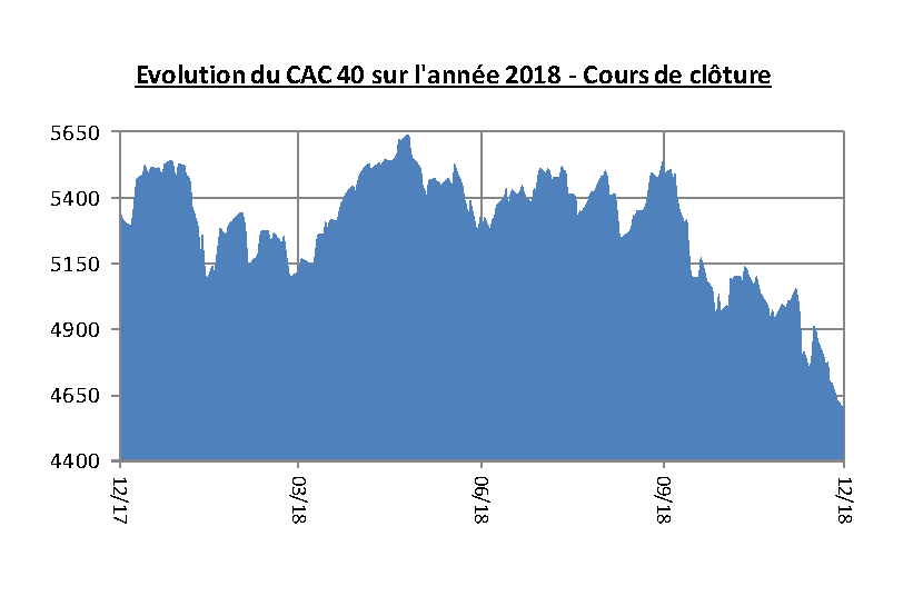 Evolution 2018 du CAC 40.png