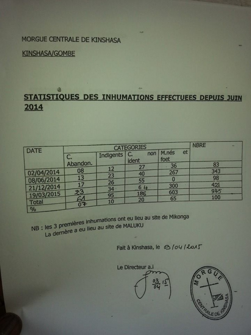Statistiques des inhumations Morgue de l'hôpital général de Kinshasa.jpg