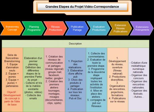 projet_etapes.png